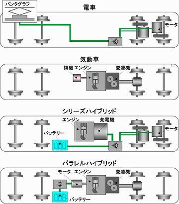 電車にはエンジンがなく、モーターが付いてます。どう違うのじゃ?