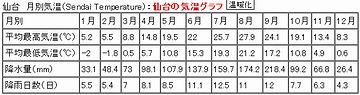 仙台の気温