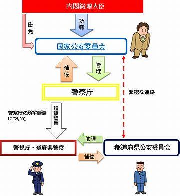 警察庁を管理する機関です