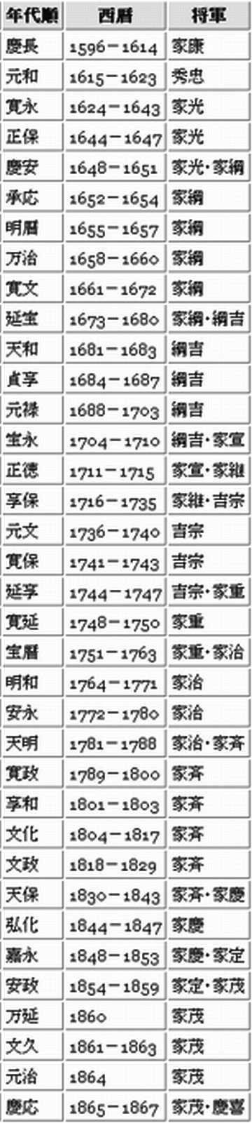 元和7年は、1621年です