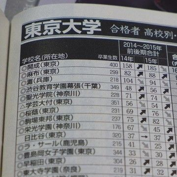 東大合格者数、日本一の高校