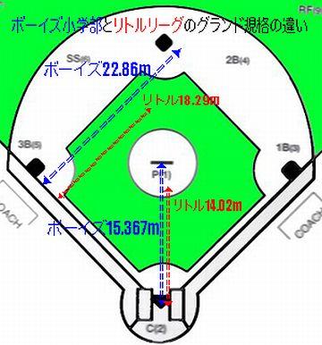 ボーイズリーグや、軟式野球では短くなります