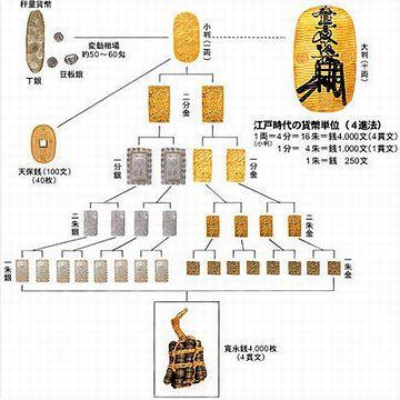 江戸時代の貨幣制度は、複雑怪奇