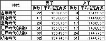 昔の日本人男性の平均身長