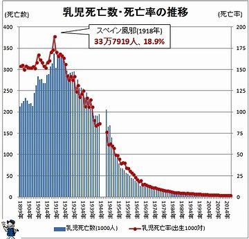 明治期でも、乳児死亡率が2割近かった