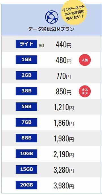 高速通信が月に1G使えて、月額480円(税抜)です