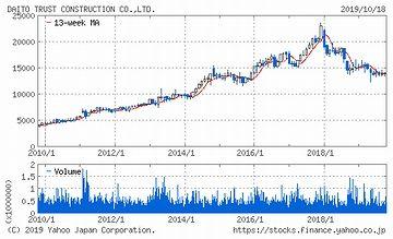 大東建託の、10年間の株価チャート