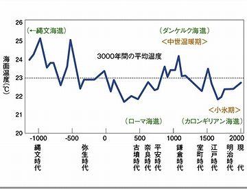 鎌倉時代ころ、こんなに暖かかったのは意外でした