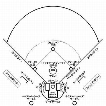 野球場内に、ベースはいくつあるでしょう?