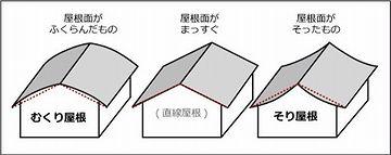 起(むく)り屋根