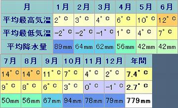 アイスランドの気温