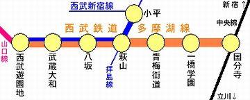 『国分寺駅』と『西武遊園地駅』を結ぶ路線