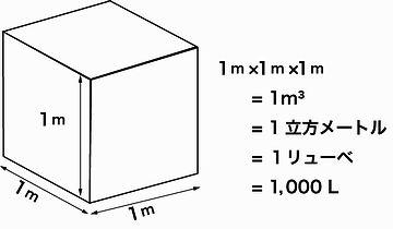 1平方メートル掛ける1メートルで、1立方メートル