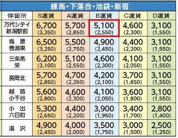 5月26日7:00発の便に乗った場合、5,100円です