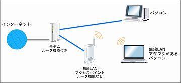 無線LANを使うためには、パソコンに無線の子機が付いている必要があります
