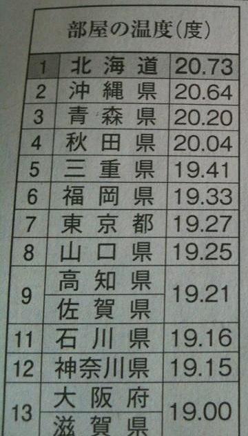 東北でも、青森や秋田は、別のようです