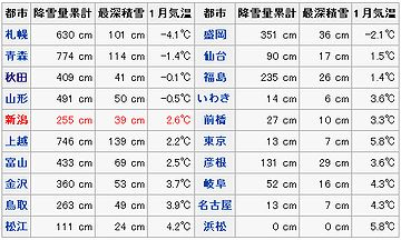 主な都市の降雪量・積雪量(平年値)