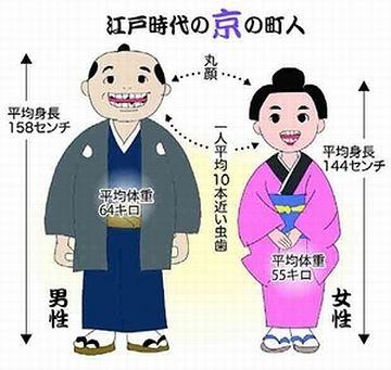 江戸時代の日本人の平均