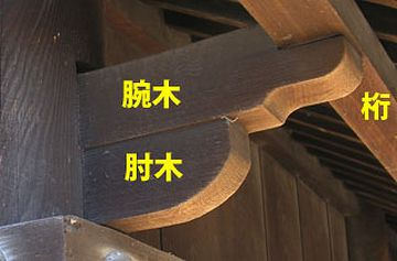 腕木(うでぎ)と桁(けた)の関係