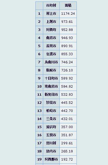 新潟県に当てはめると、30市町村中の19位になります