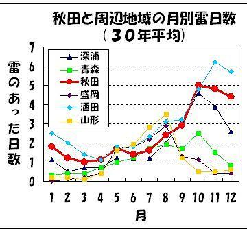 日本海側では、雷の季節は初冬だもんね