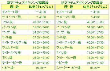 アマチュアボクシングの階級表