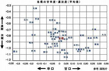 お酒の甘辛濃淡県別グラフ