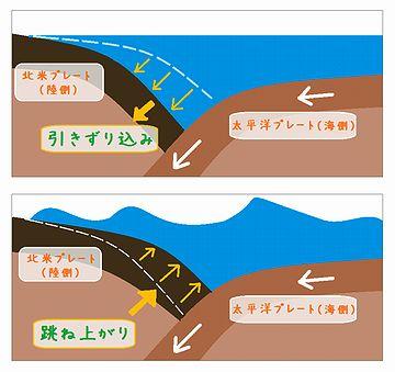 今のは、海溝型地震の想定です
