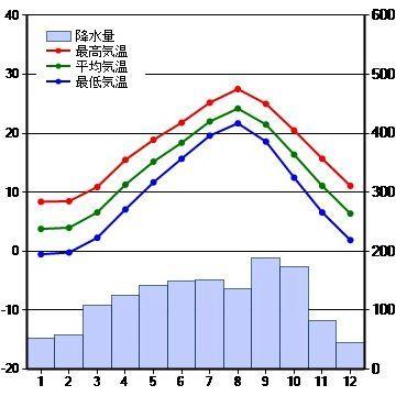 夏は、寒流が南下してるから、涼しい