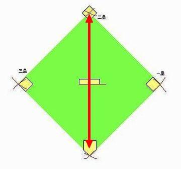 ホームから二塁までの直線距離を問いたいわけです