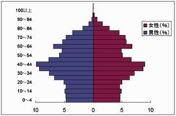 これは、2012年の江戸川区のグラフ