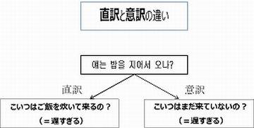 意訳とは、原文の一語一語にこだわらず、全体の意味をとって翻訳すること