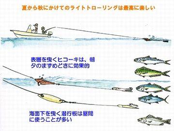船を走らせながら釣る
