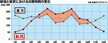 新潟と東京の日照時間