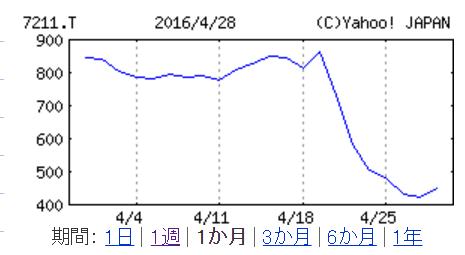 三菱自動車株価20160429