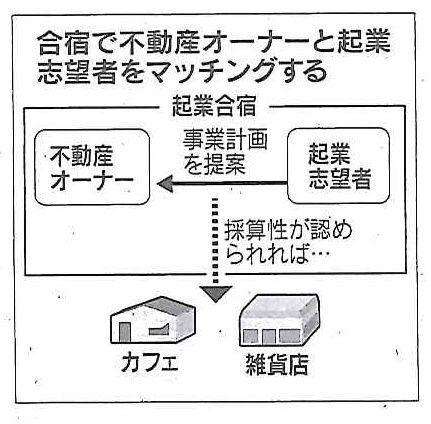 草加駅東口