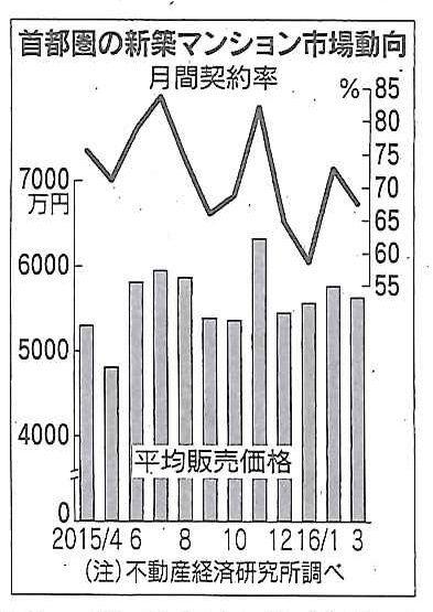 マンション価格上昇_1415