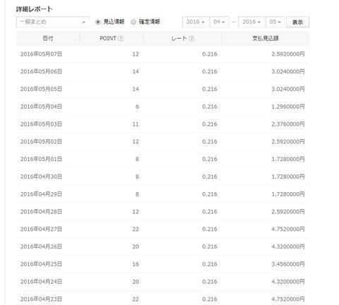 NAVERまとめ4~5月の見込額