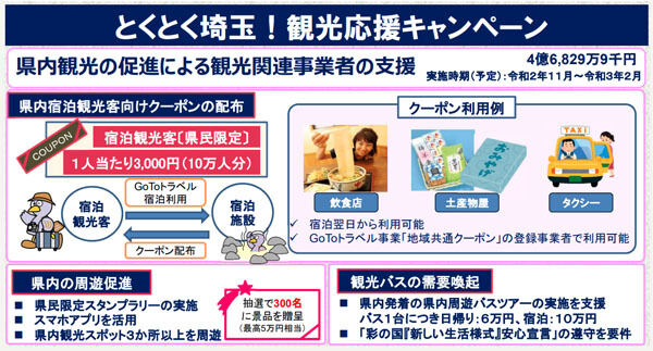 埼玉県は、県内観光促進で、「とくとく埼玉!観光応援キャンペーン」を開催、10万人に3,000円分クーポン配布!