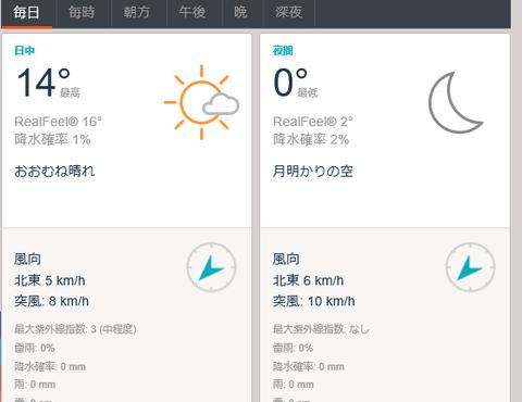 マドリード29日天気