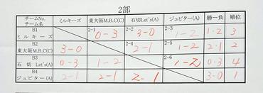 中河内ブロック団体戦20