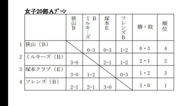 前期リーグ2018 チームB 結果
