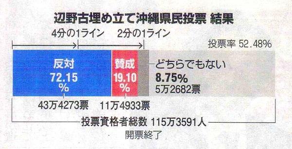 1-琉球新報