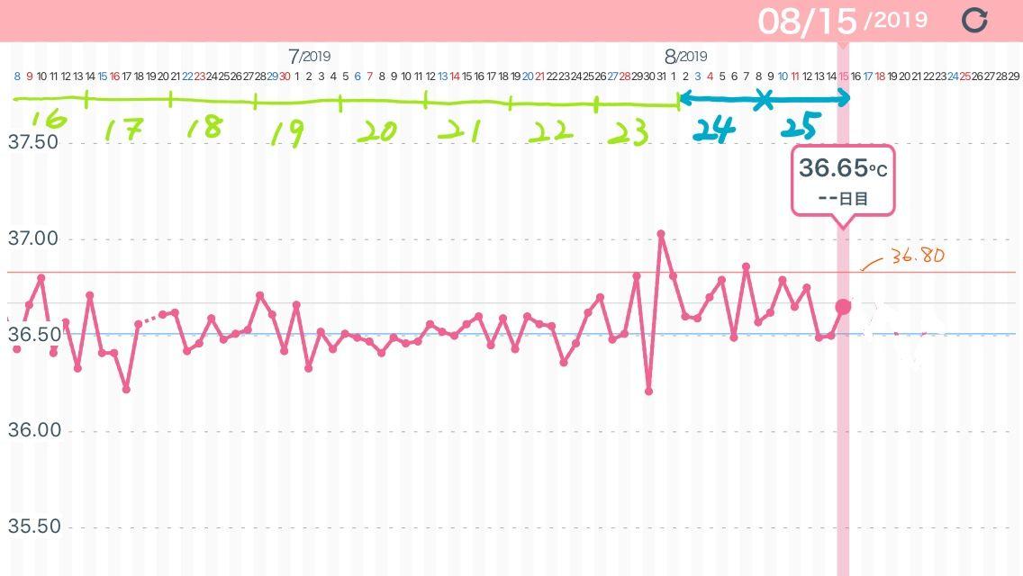 週 妊娠 体重 25