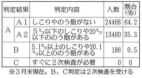 福島の子供の甲状腺検査結果