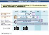接種体制の構築