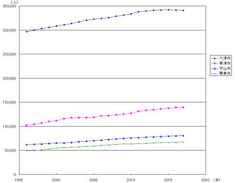 南びわ湖エリア3市の人口推移