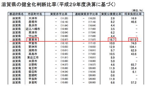 滋賀県の健全化判断比率