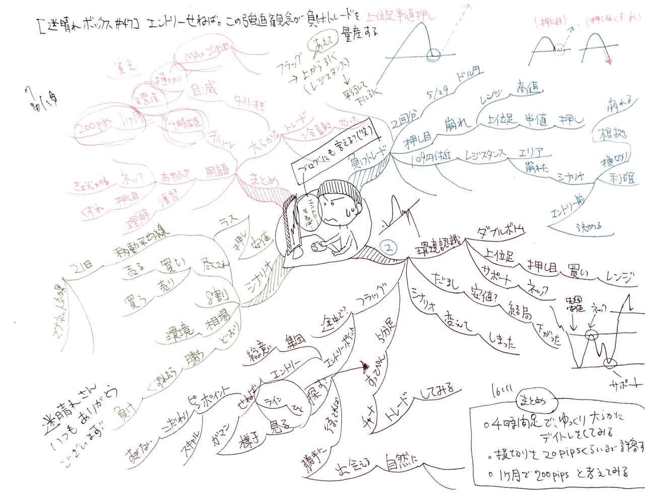 晴れ 迷 【迷晴れBOX#28】学びのスタートライン、分かるとは分けること。(迷晴れFX)