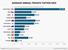 tuition-fees-chartprivate